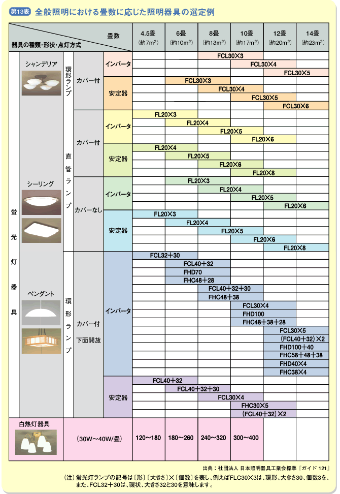 全般照明における畳数に応じた照明器具の選定例